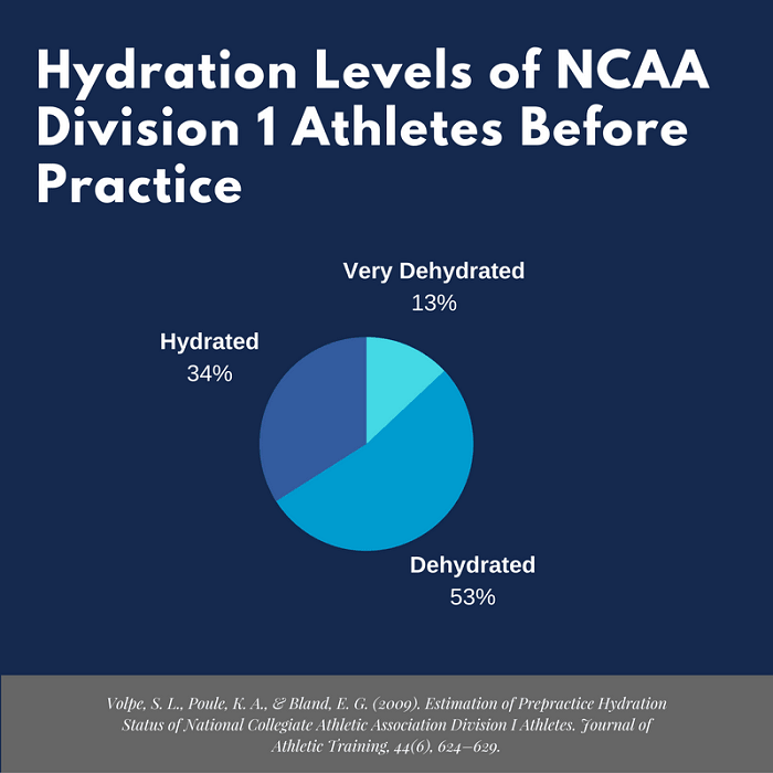 hydration-levels-of-ncaa-division-1-athletes-before-practice