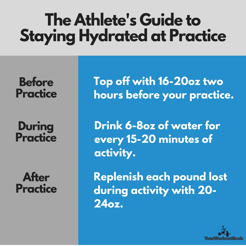 The Athletes Guide to Hydration